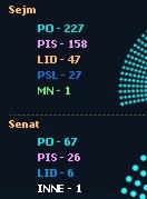 Mandaty: sejm i senat